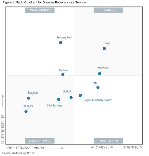 iland named a leader in the 2018 Gartner DRaaS Magic Quadrant