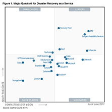 iland named a leader in the 2016 Gartner DRaaS Magic Quadrant