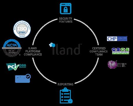 iland compliance services