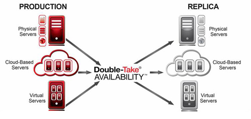 Double-Take Workloads