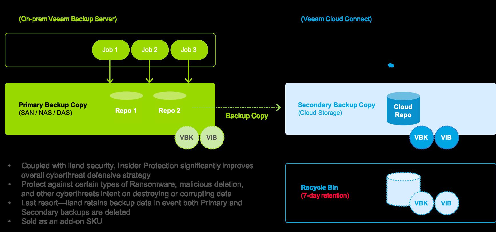 iland Secure Cloud Backup - Veeam Cloud Connect Backup
